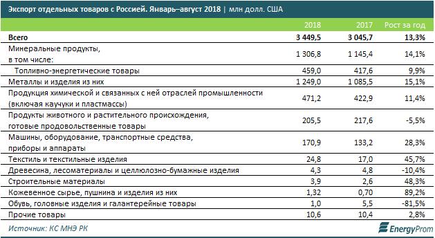 За 10 месяцев товарооборот Казахстана со странами ЕАЭС вырос на 7,2%