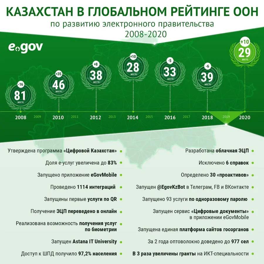 Казахстан поднялся на 10 позиций в мировом рейтинге развития eGov