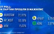 Три партии прошли в Мажилис — exit poll